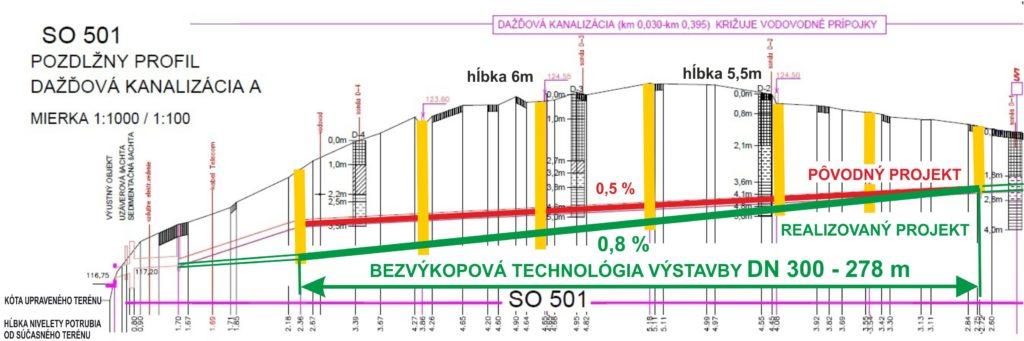 Bezvýkopová výstavba gravitačnej kanalizácie DN 300 -278m